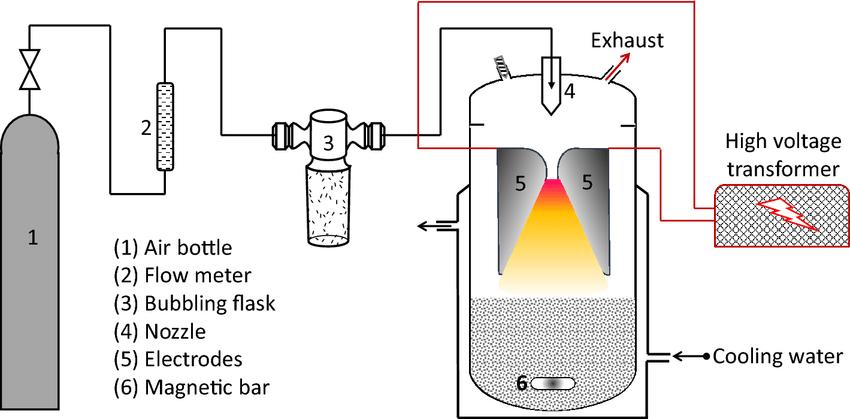 Scheme-of-the-gliding-arc-plasma-batch-reactor-Nozzle-diameter1mm-narrowest